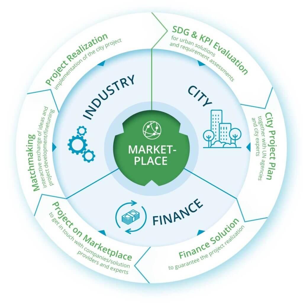 Grafik United Smart Cities Programm Marketplace, Triple-A AG