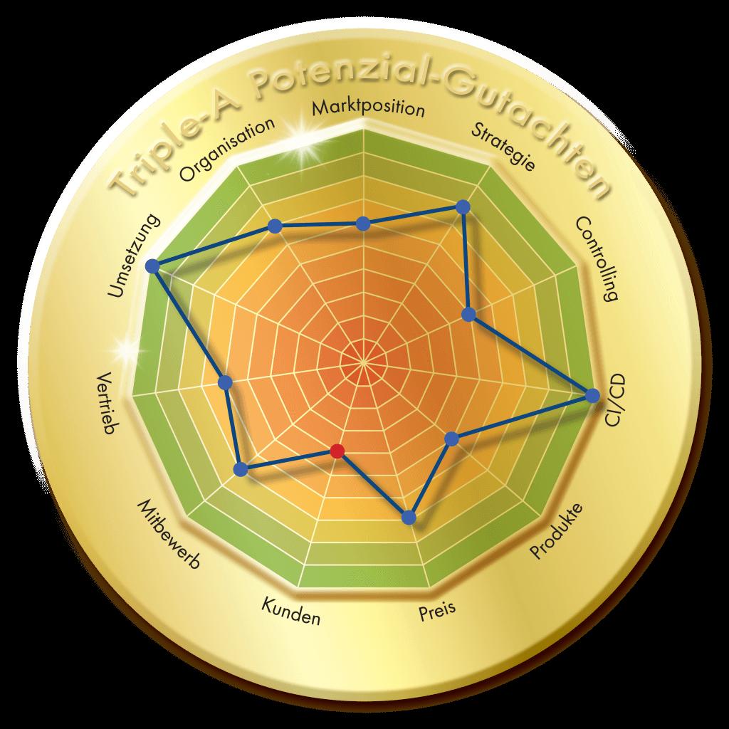 Siegel, rund, gold, Triple-A Potenzial Gutachten, Potenzialanalyse, Triple-A AG